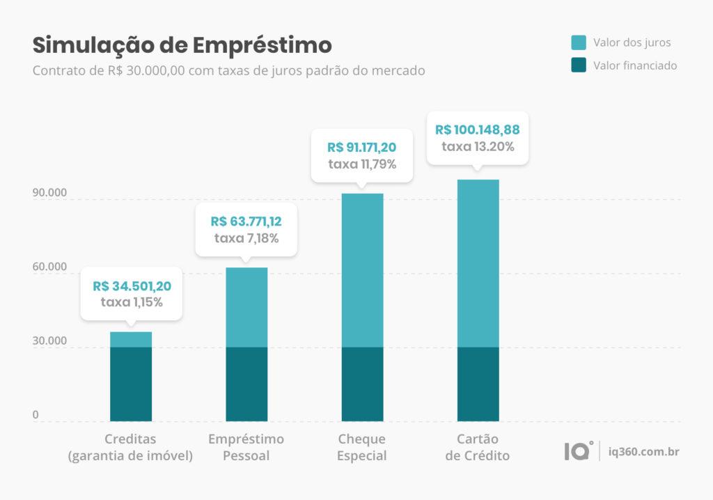 Grafico Creditas