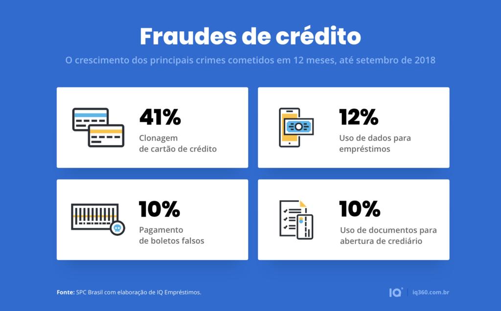 fraude-credito-spc