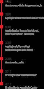 santander-historia-timeline