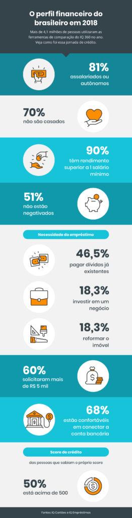 infografico-IQ-perfil-brasileiro-2018